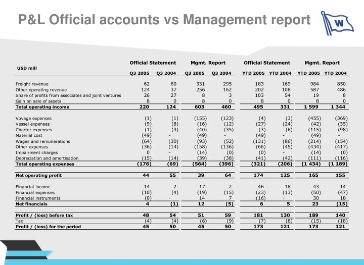 P&L Official accounts vs Management report