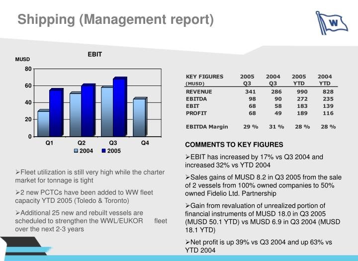 Shipping (Management report)