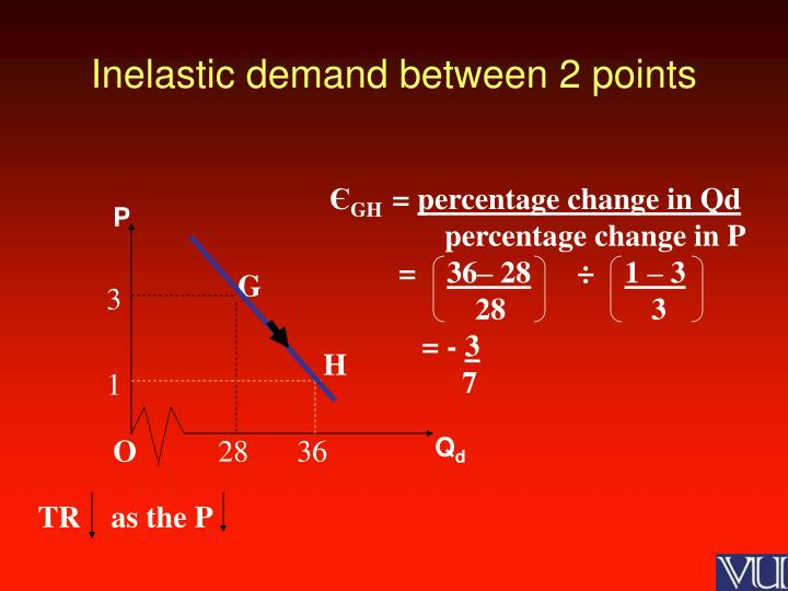 Inelastic demand between 2 points