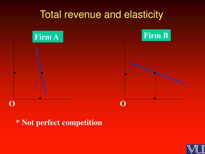 Total revenue and elasticity