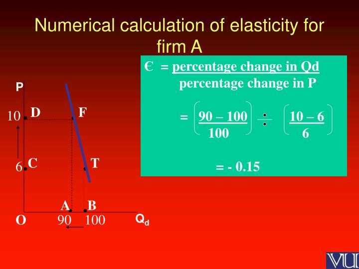 Numerical calculation of elasticity for firm A