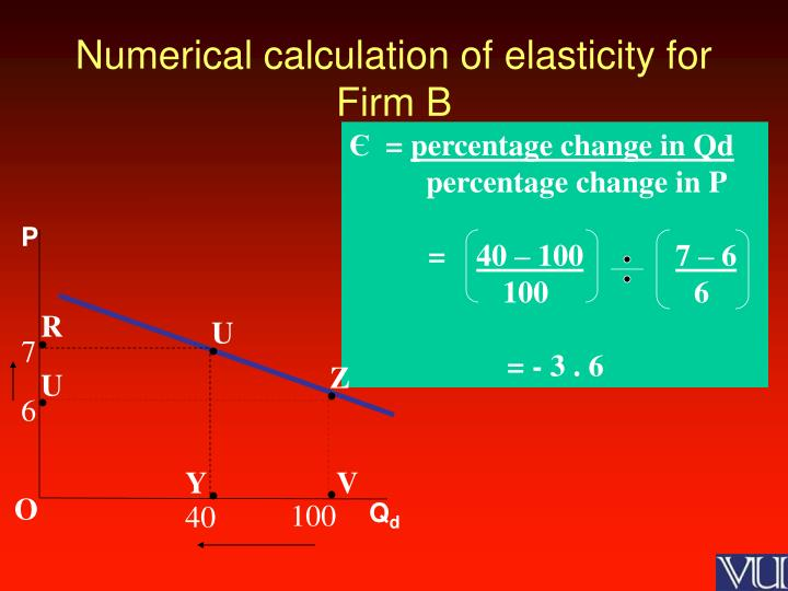 Numerical calculation of elasticity for Firm B