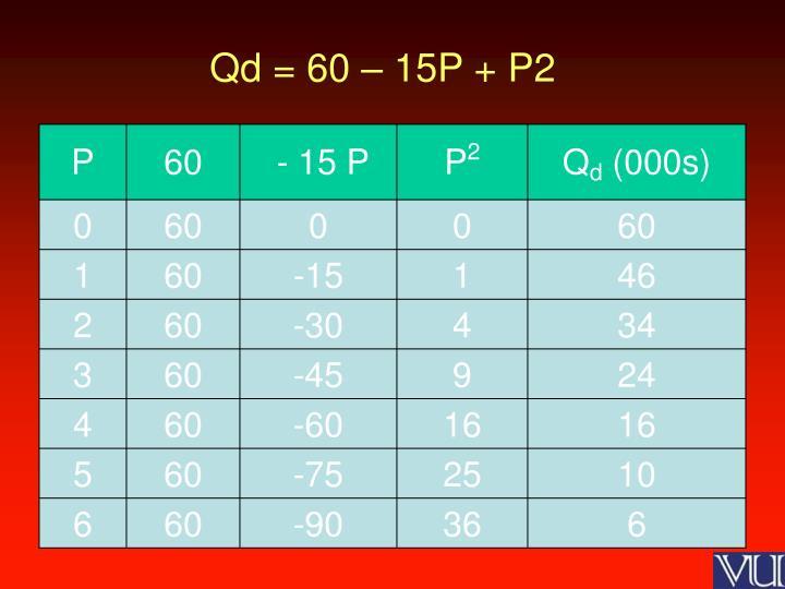 Qd = 60 – 15P + P2