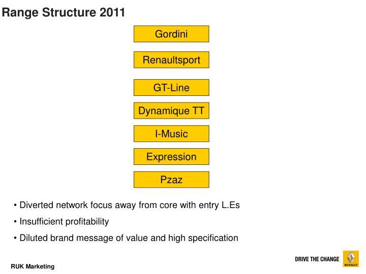 Range Structure 2011