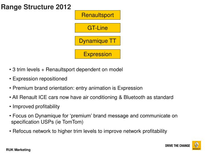 Range Structure 2012