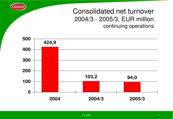 Consolidated net turnover