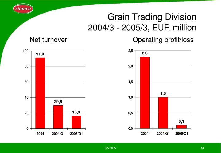 Grain Trading Division