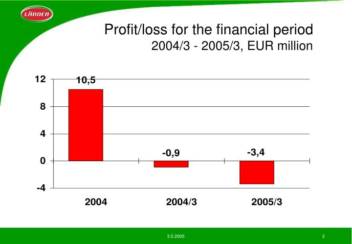Profit loss for the financial period 2004 3 2005 3 eur million