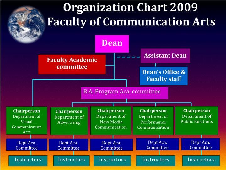 Organization Chart 2009
