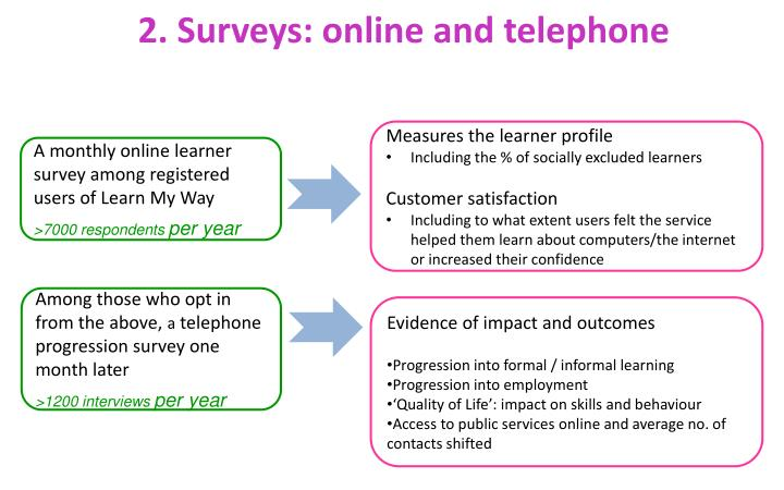 2. Surveys: online and telephone