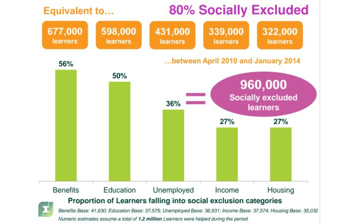 80% Socially Excluded