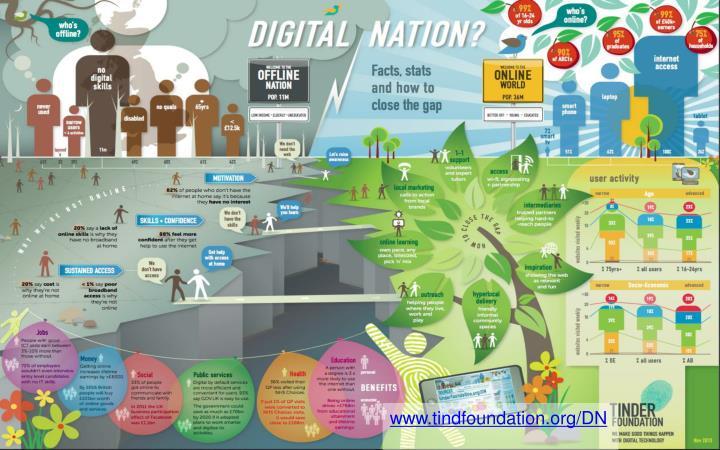 www.tindfoundation.org/DN