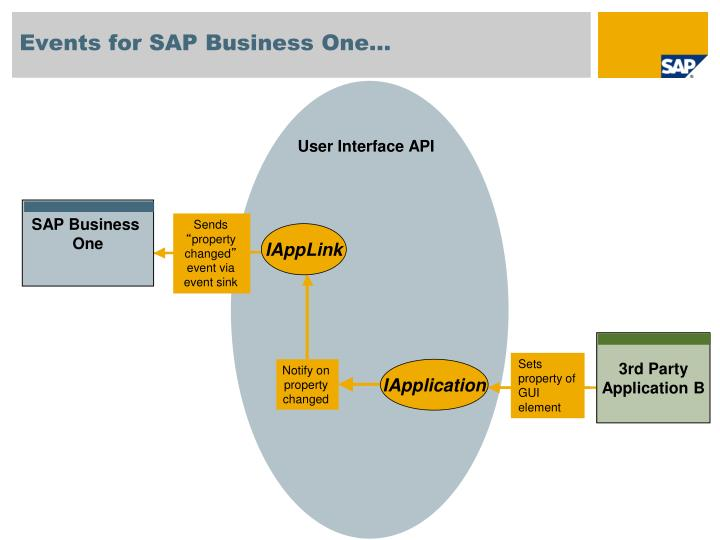 Events for SAP Business One…