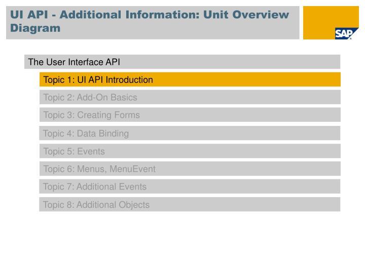 UI API - Additional Information: