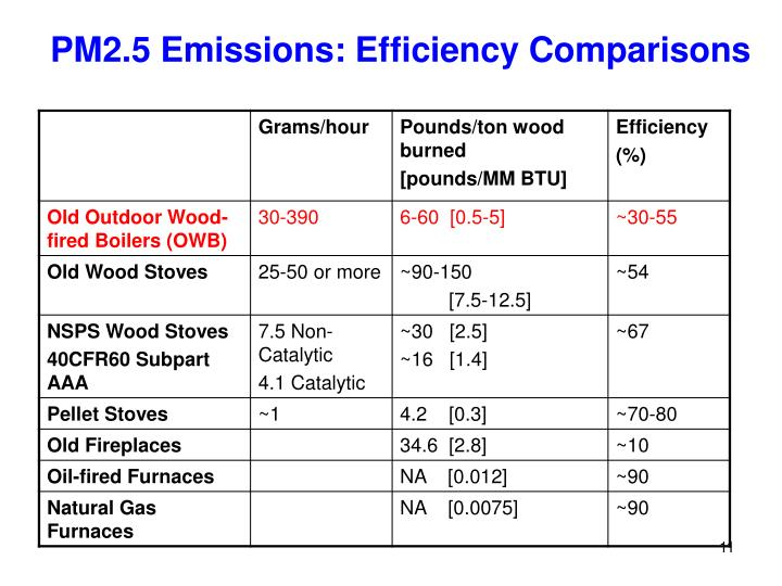 PM2.5 Emissions: Efficiency Comparisons