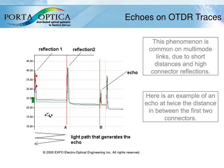 Echoes on OTDR Traces