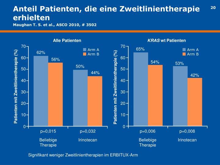 Anteil Patienten, die eine Zweitlinientherapie erhielten