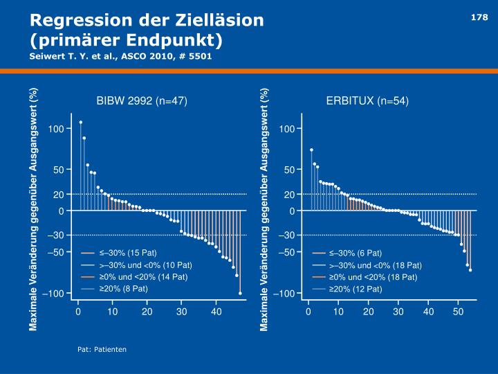 Regression der Zielläsion