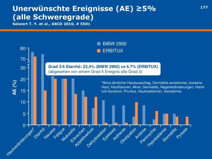 Unerwünschte Ereignisse (AE) ≥5%