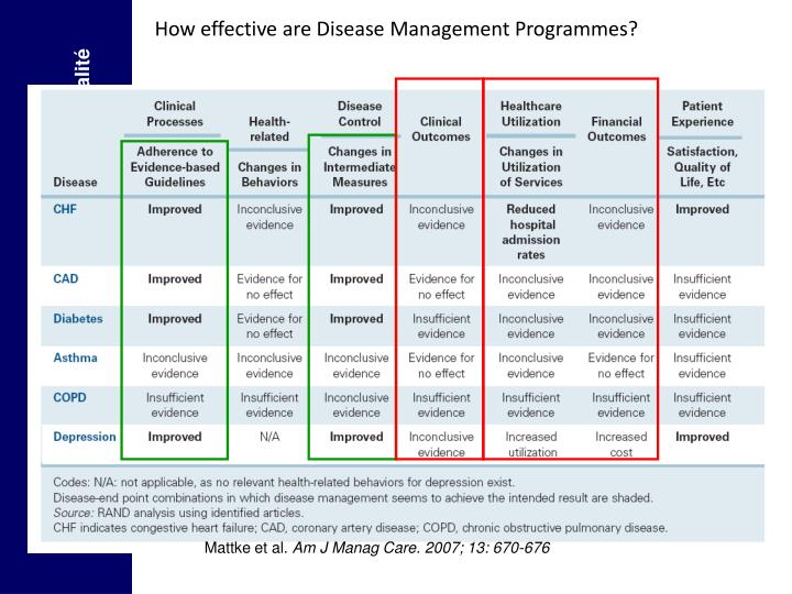 How effective are Disease Management Programmes?