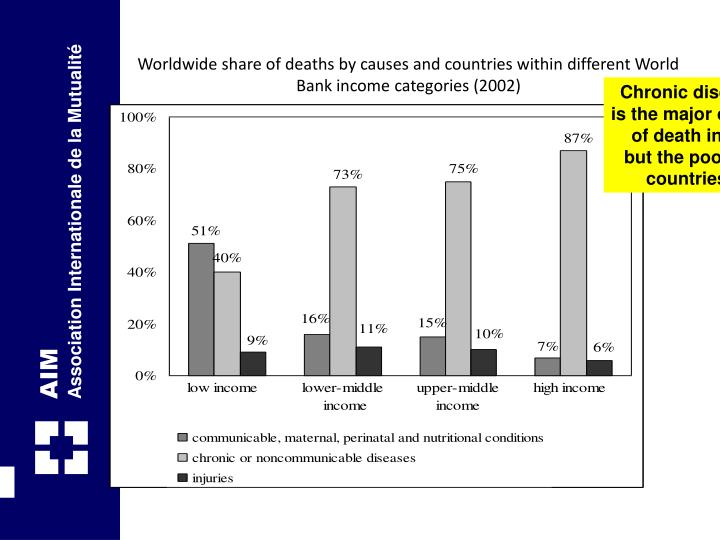 Worldwide share of deaths by causes and countries within different World Bank income categories (2002)