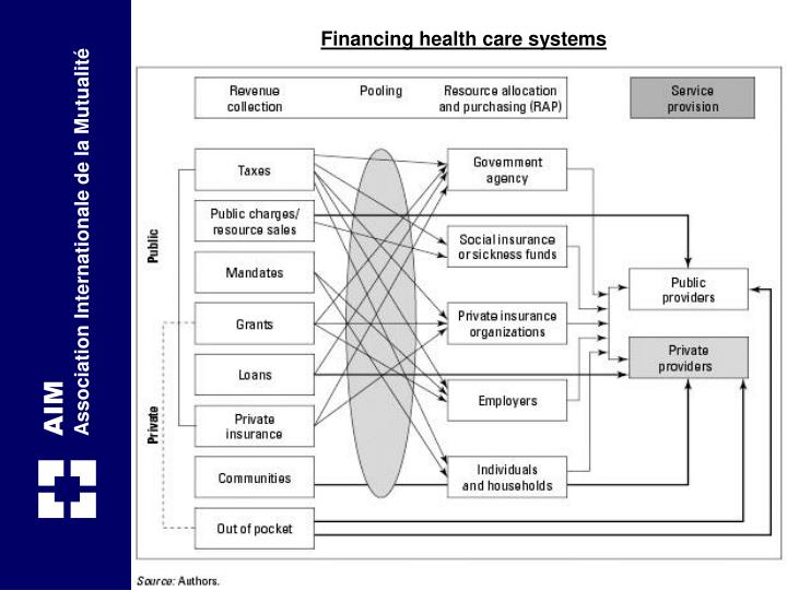 Financing health care systems