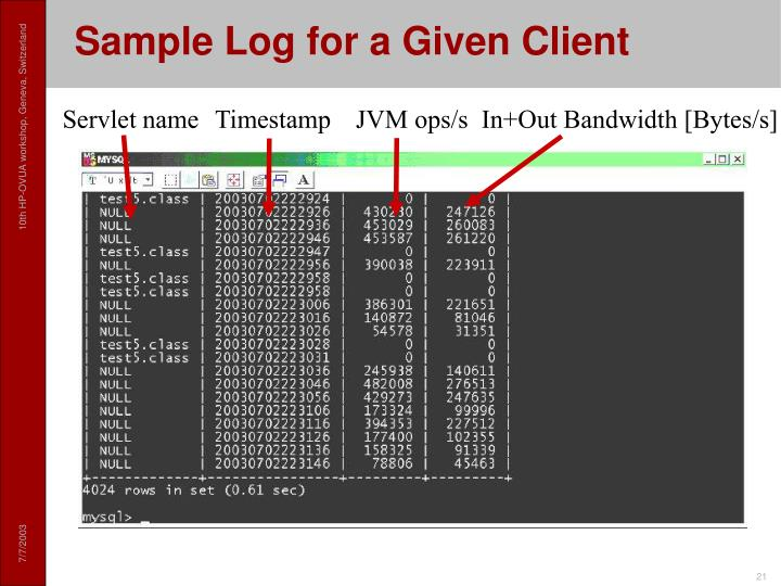 Sample Log for a Given Client