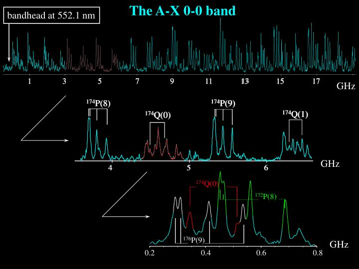 The A-X 0-0 band