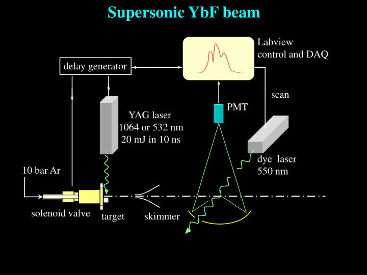 Supersonic YbF beam
