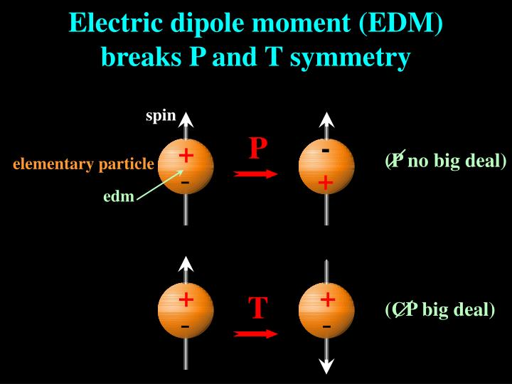 Electric dipole moment (EDM)