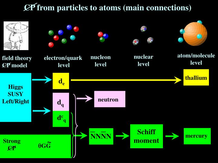 CP from particles to atoms (main connections)