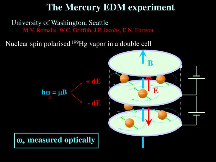 The Mercury EDM experiment