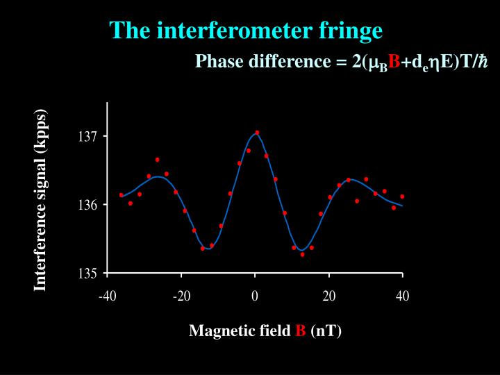The interferometer fringe