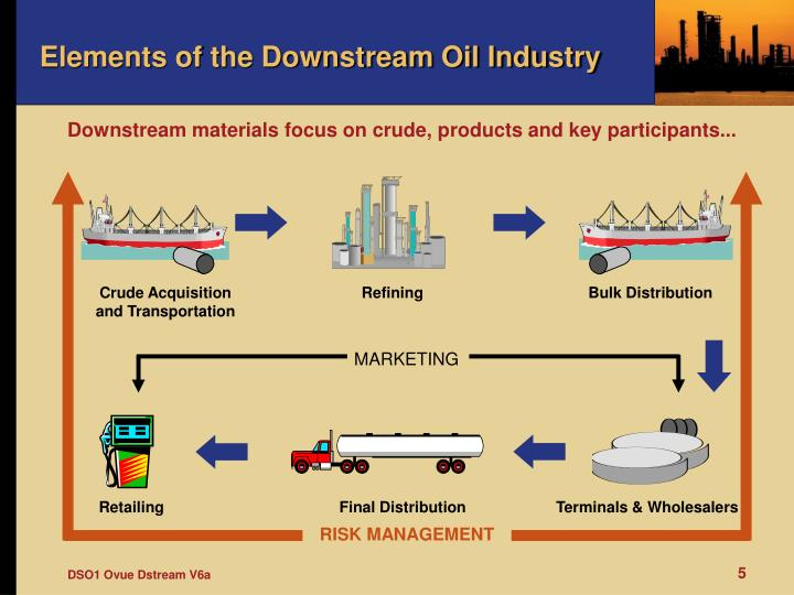 Crude Acquisition and Transportation