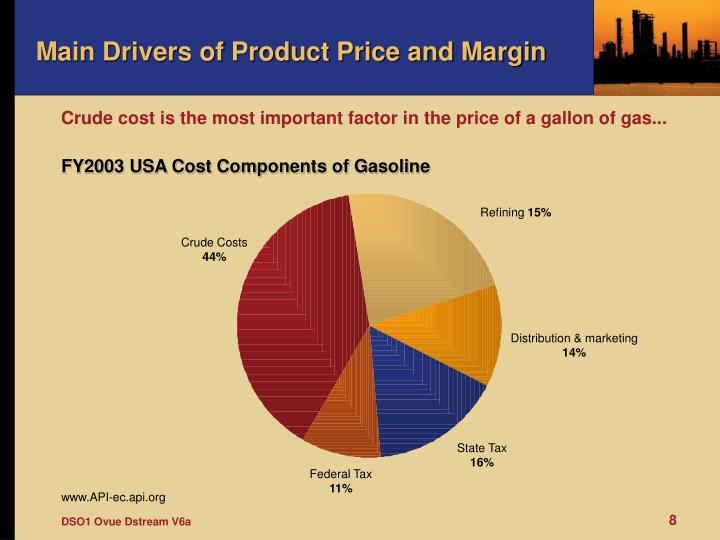 Main Drivers of Product Price and Margin