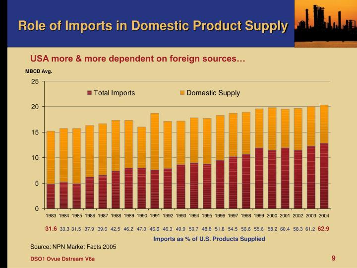 Role of Imports in Domestic Product Supply