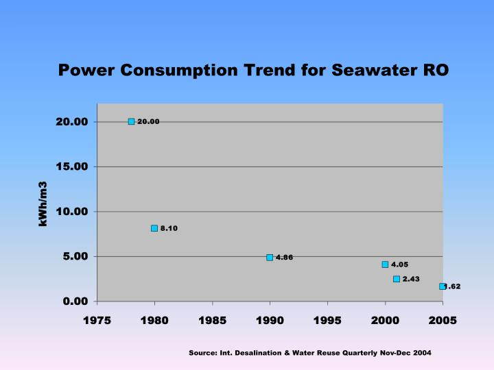 Power Consumption Trend for Seawater RO