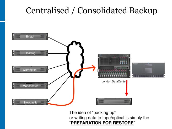 Centralised / Consolidated Backup