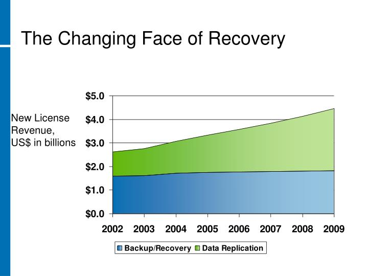 The Changing Face of Recovery