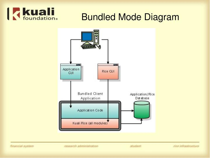 Bundled Mode Diagram