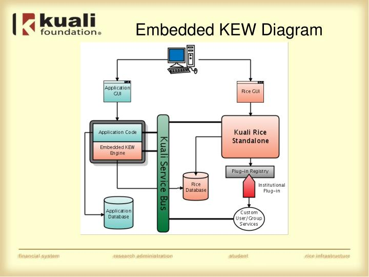 Embedded KEW Diagram