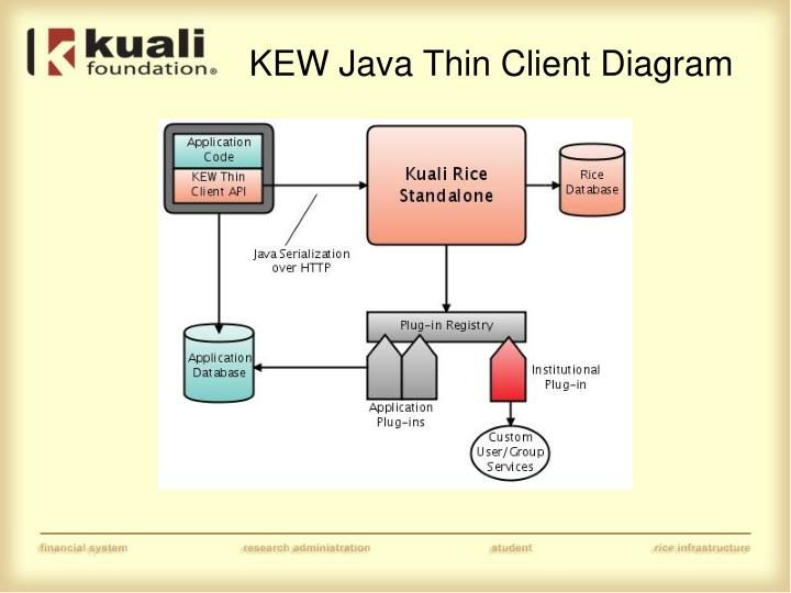 KEW Java Thin Client Diagram
