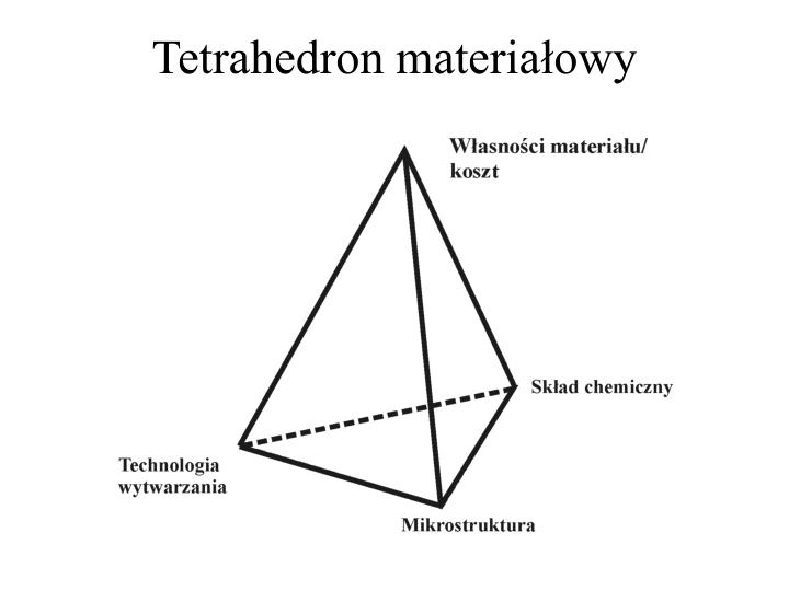 Tetrahedron materiałowy