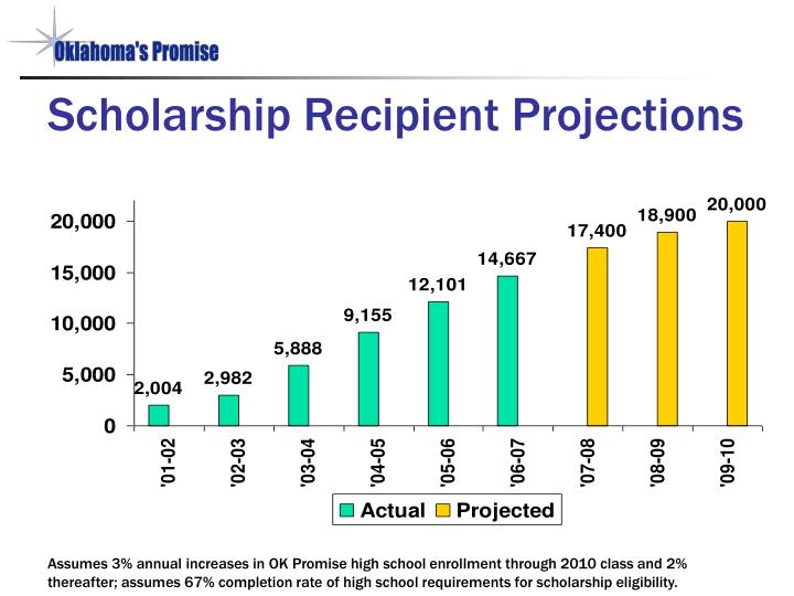 Scholarship Recipient Projections