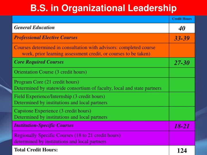 B.S. in Organizational Leadership