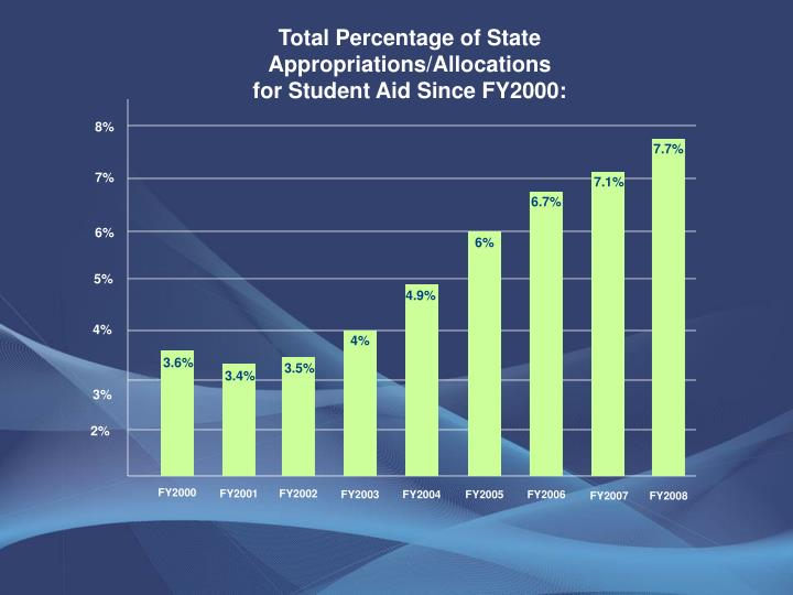Total Percentage of State Appropriations/Allocations