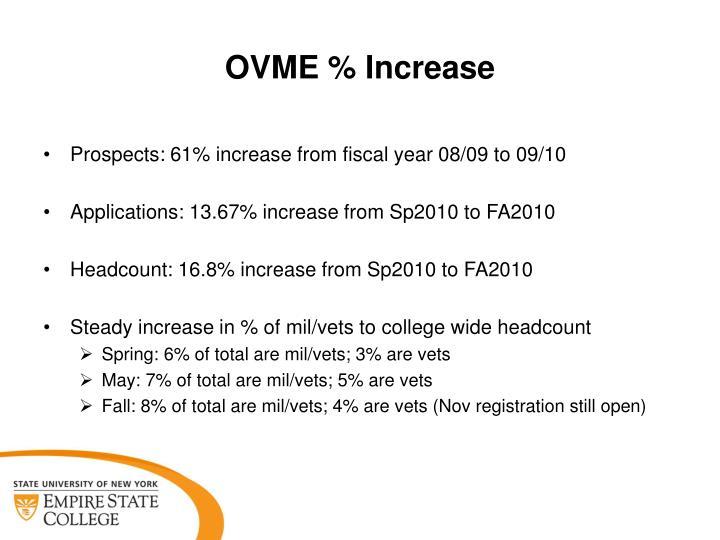 OVME % Increase