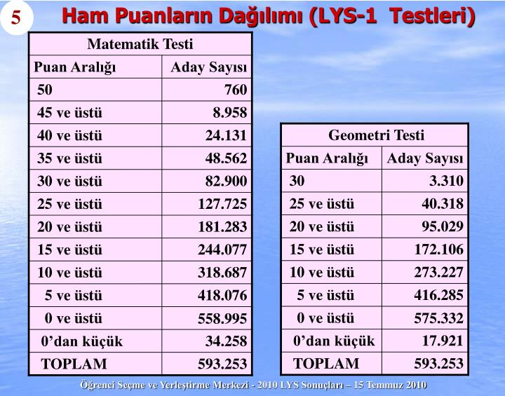 Ham Puanların Dağılımı (LYS-1  Testleri)