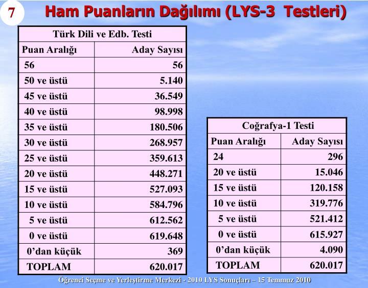 Ham Puanların Dağılımı (LYS-3  Testleri)