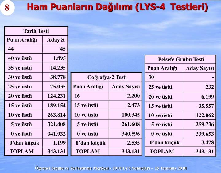 Ham Puanların Dağılımı (LYS-4  Testleri)